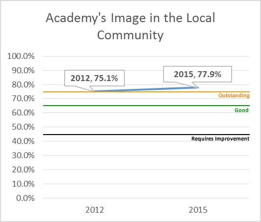 Academys Image Community