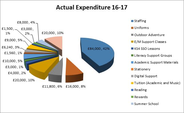 actual expenditure 16-17