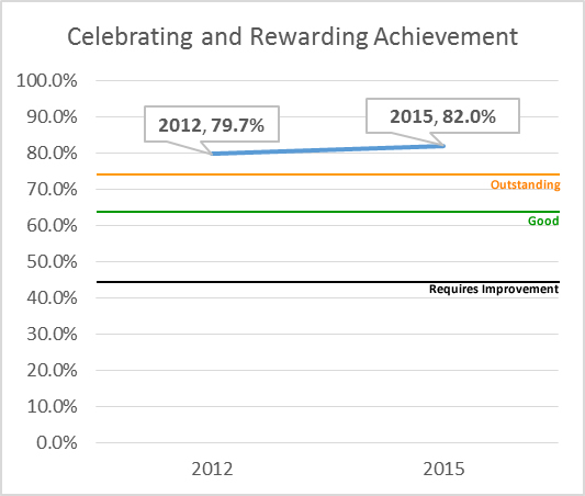 Celebrating Rewarding Achievement