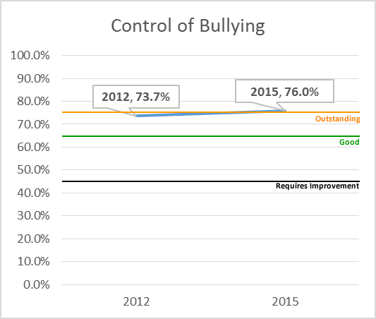 Control of Bullying