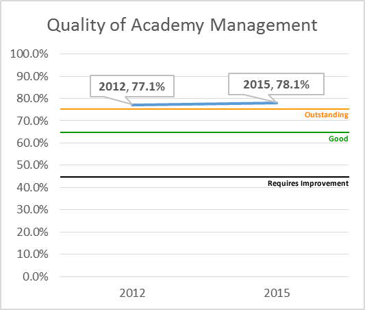 Quality Academy Management