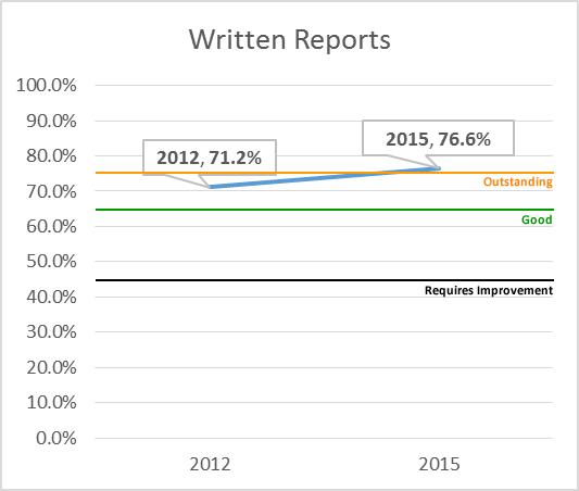 Written Reports